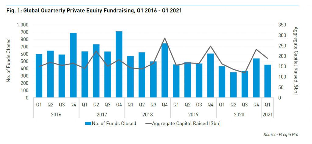 Das von Private-Equity-Fonds aufgenommene Kapital ist in jüngster Zeit zurückgegangen.