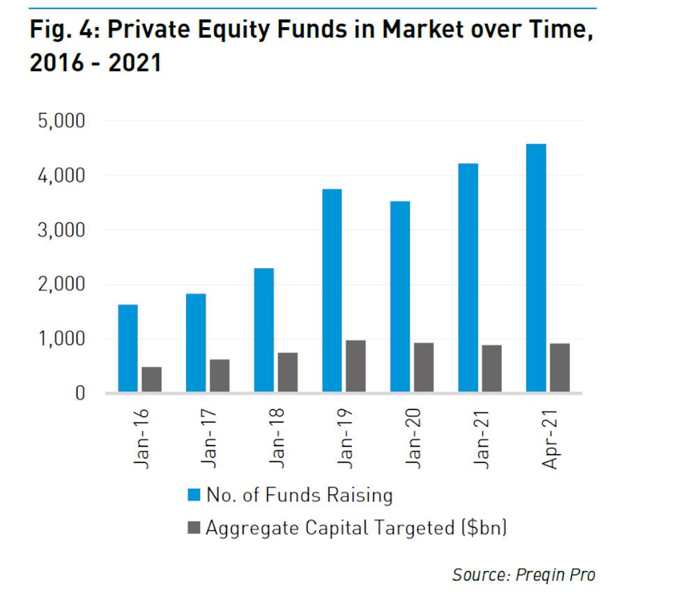 Trotz eines soliden Fundraising-Ergebnisses sucht eine Rekordzahl von Fonds auf dem Markt nach Kapital.